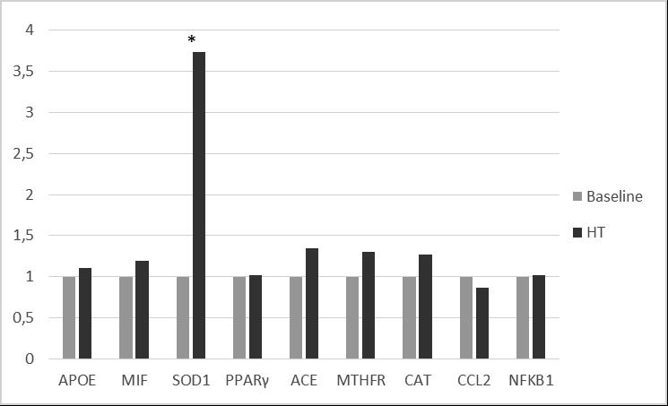 Figure 3. Gene expression Fold Change after HT treatments.