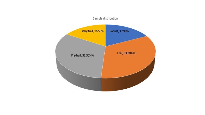 Figure 3.Frailty distribution.