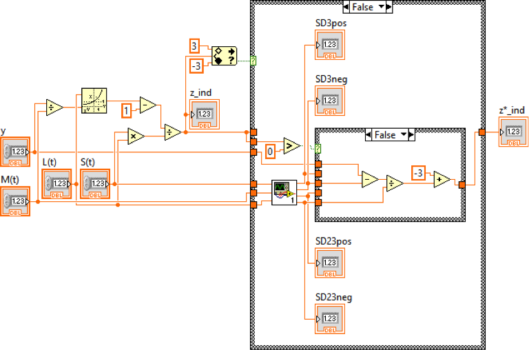 Figure 1. One part of the software block diagram. In this section, the software computes the z_score through the standard statistical parameters (L, M and S) and MUAC value (y).