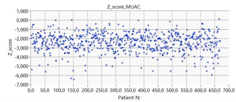 Figure 4. Sample distribution compared with the standard distribution.