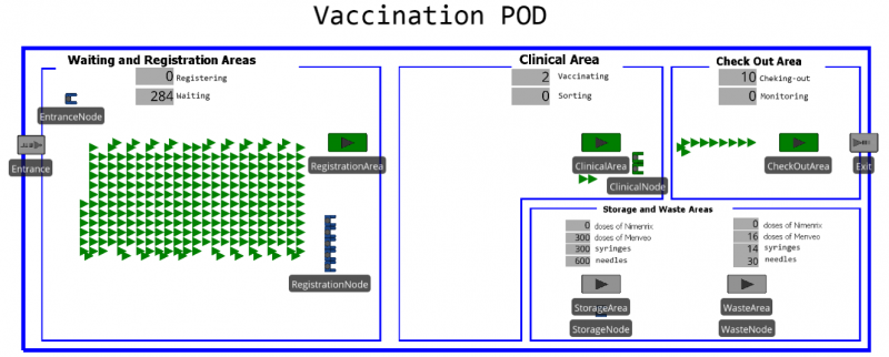 Figure 6. Simulator of the vaccination POD (at the beginning of simulation). Patients are represented by green triangles. Spatial dimension are neglected assuming rapid movements of people (both patients and operators).