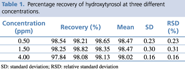 Table 1. Percentage recovery of hydroxytyrosol at three different concentrations.