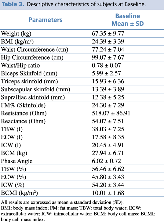 Table 3. Descriptive characteristics of subjects at Baseline.