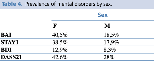 Prevalence of mental disorders by sex