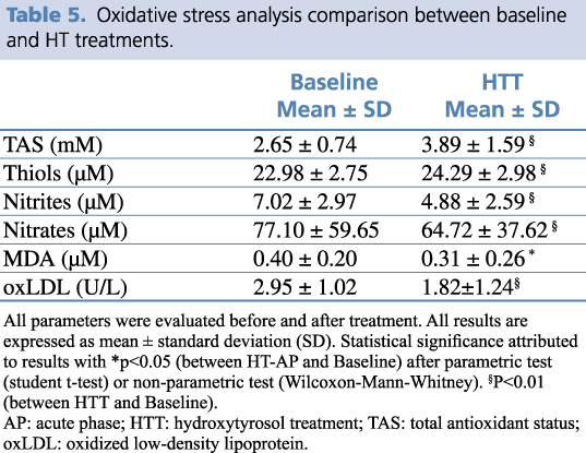Table 5. Oxidative stress analysis comparison between baseline and HT treatments.