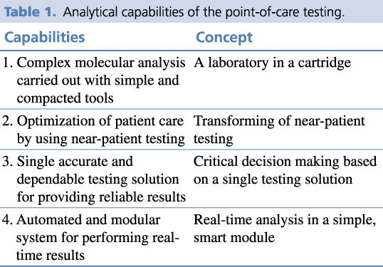 Table 1. Analytical capabilities of the point-of-care testing.