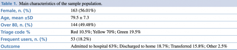 Table 1.Main characteristics of the sample population.