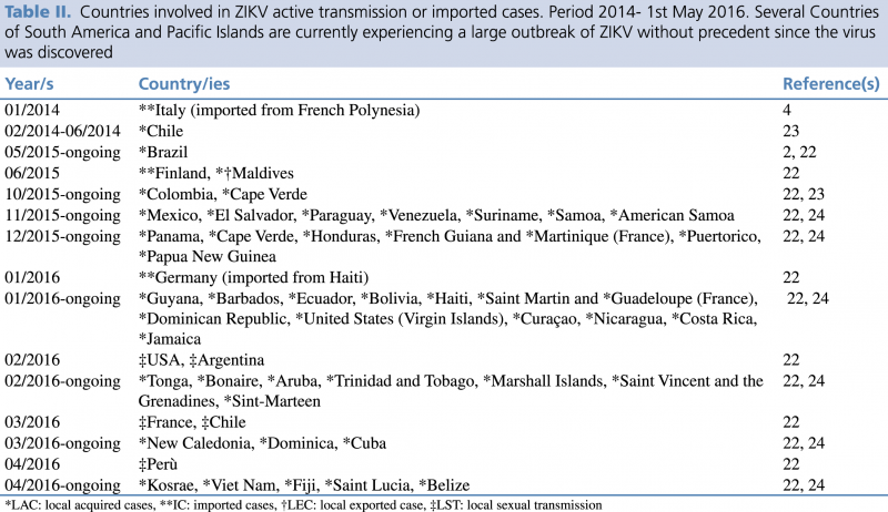 Table II. Countries involved in ZIKV active transmission or imported cases. Period 2014- 1st May 2016. Several Countries of South America and Pacific Islands are currently experiencing a large outbreak of ZIKV without precedent since the virus was discovered.