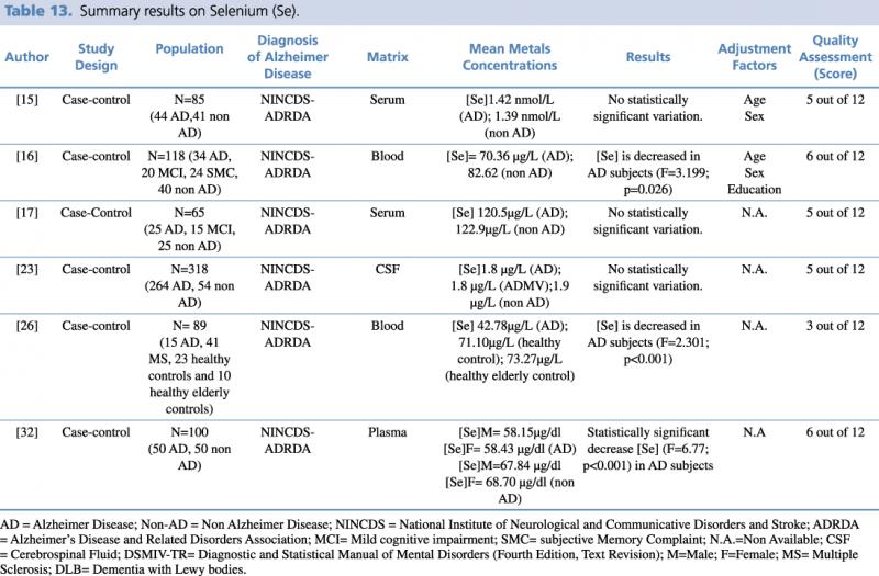 Summary results on Selenium (Se)