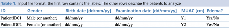 Table 1. Input file format: the first row contains the labels. The other rows describe the patients to analyze.