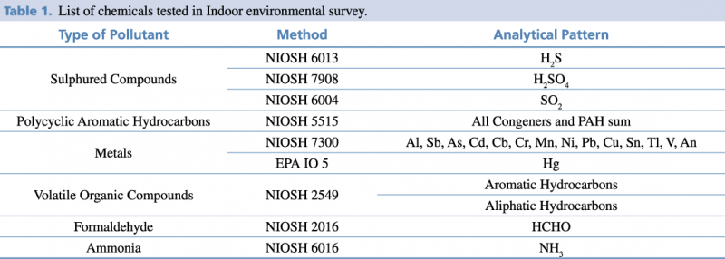 List of chemicals tested in Indoor environmental survey.