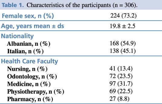 Table 1. Characteristics of the participants (n = 306).