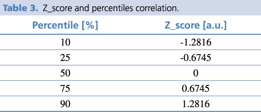 Table 3. Z_score and percentiles correlation.