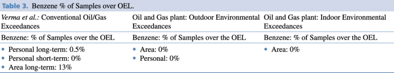 Benzene % of Samples over OEL