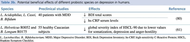 Table 3b.Potential beneficial effects of different probiotic species on depression in humans.