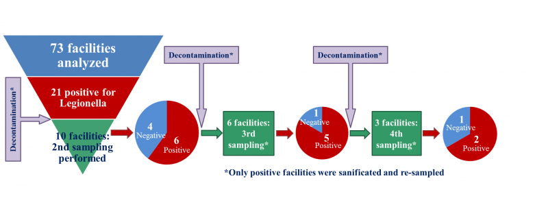 Legionella detection in hot water distribution systems of
